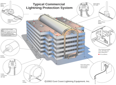 Typical Commercial Lighting Protection System