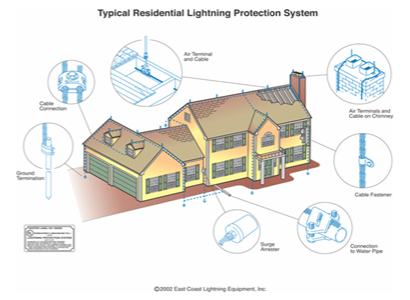 Typical Residential Lighting Protection System